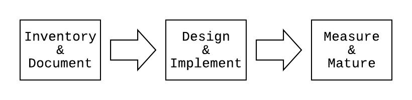 Inventory & Document, Design & Implement, Measure & Mature