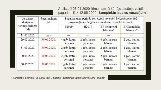 Pagarinās ārkārtējā situācija līdz 12.05.2020. un trūcīgo, maznodrošināto izziņas arī pagarinās