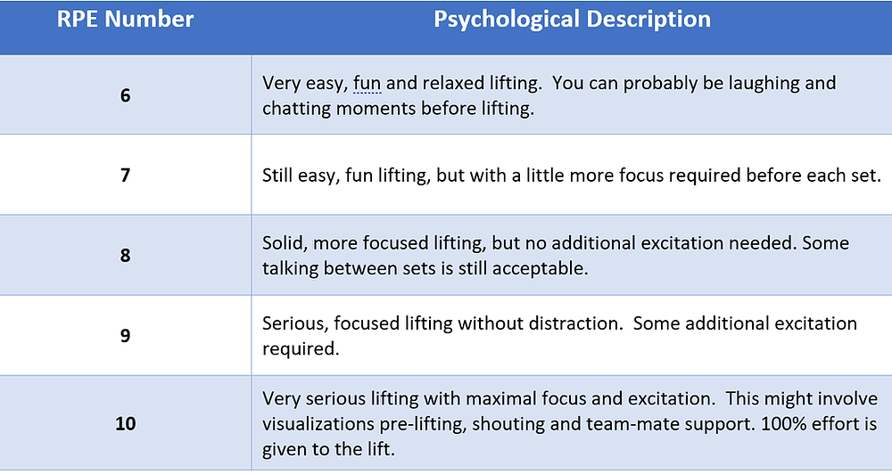 RPE for weightlifting