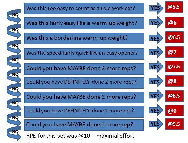 rpe strength chart
