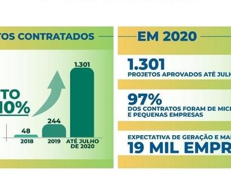 Créditos pelo Fungetur cresceram mais de 400% nos primeiros sete meses de 2020