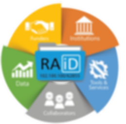 RAiD diagram - wte board.png