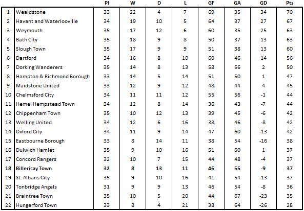 2019-20 League Table.png