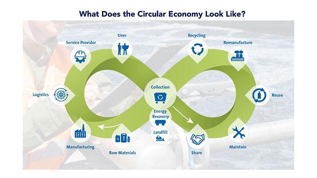 Circular Economy.jpeg