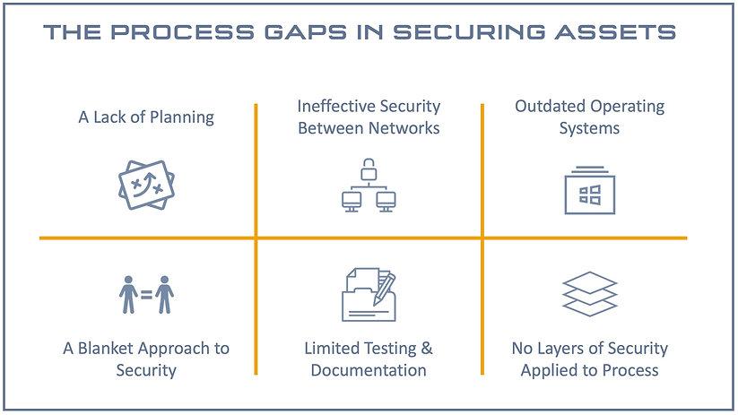 Process Gaps.jpg