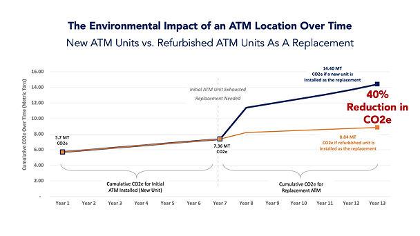 Refurbished ATM Impact.jpeg