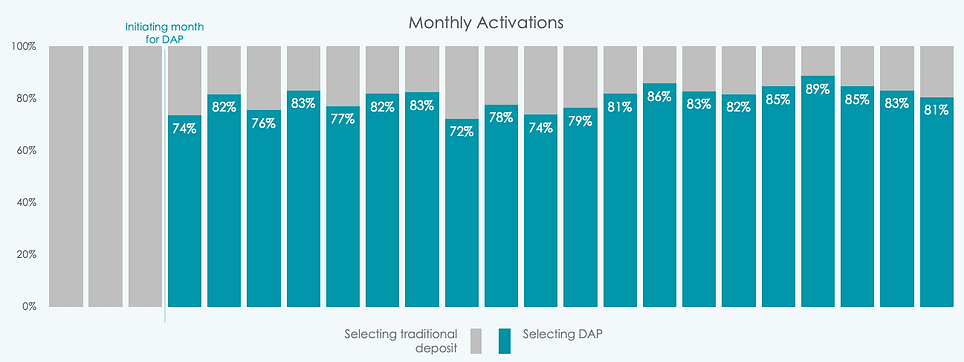 Utility customers choice for DAP