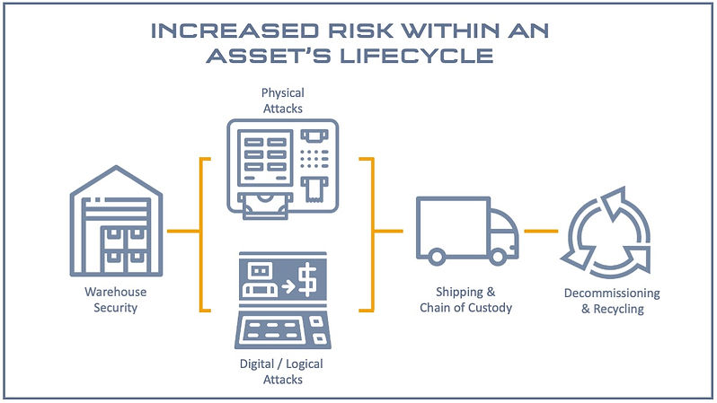 Lifecycle Risks