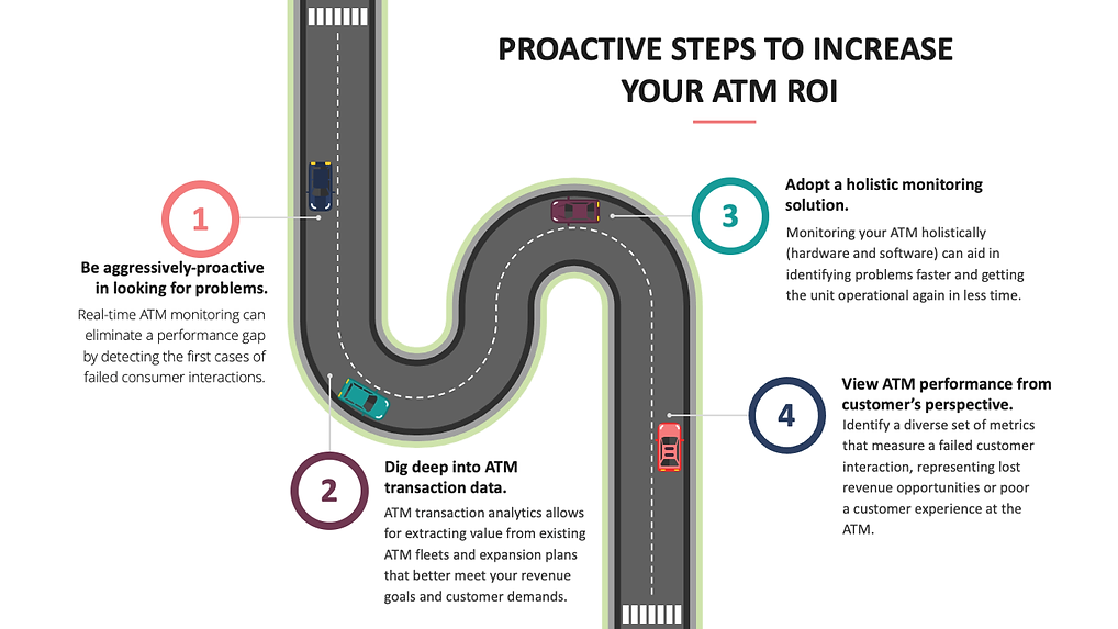Practice Steps to Increase Your ATM ROI.