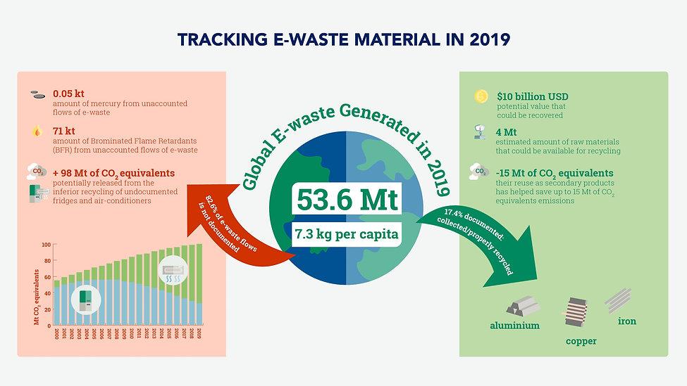 E-Waste Tracking.jpeg