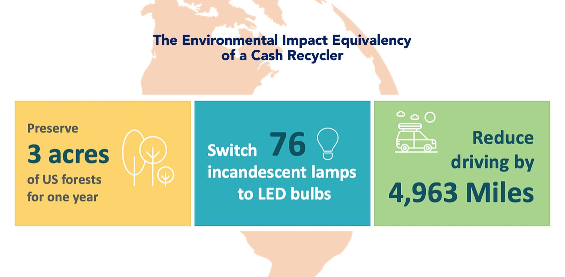 Cash Recyclers Impact.jpeg