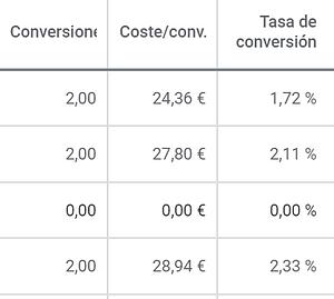 tasas conversion google ads