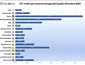 ¿Cuánto Presupuesto Invertir en Google Ads?