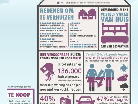 [Infographic] Te koop, verkocht, verhuizen