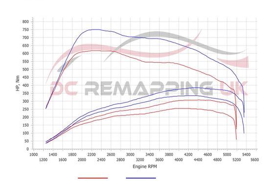 BMW 435D Dyno tuning Graph