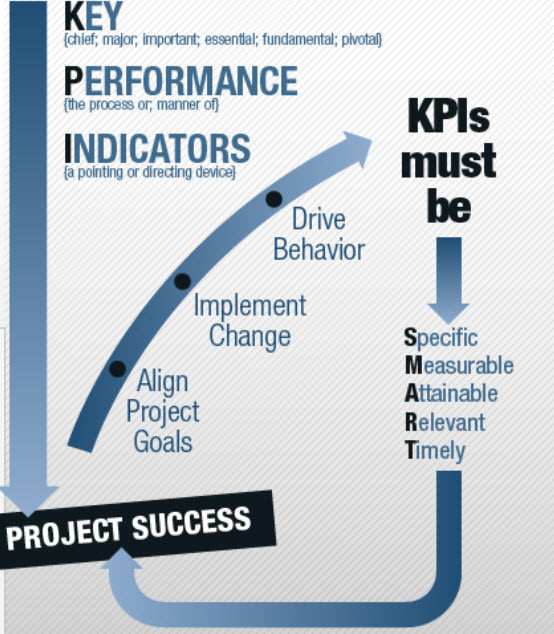 Speed Indicators-Project Management on Steroids (Development Starts Now)