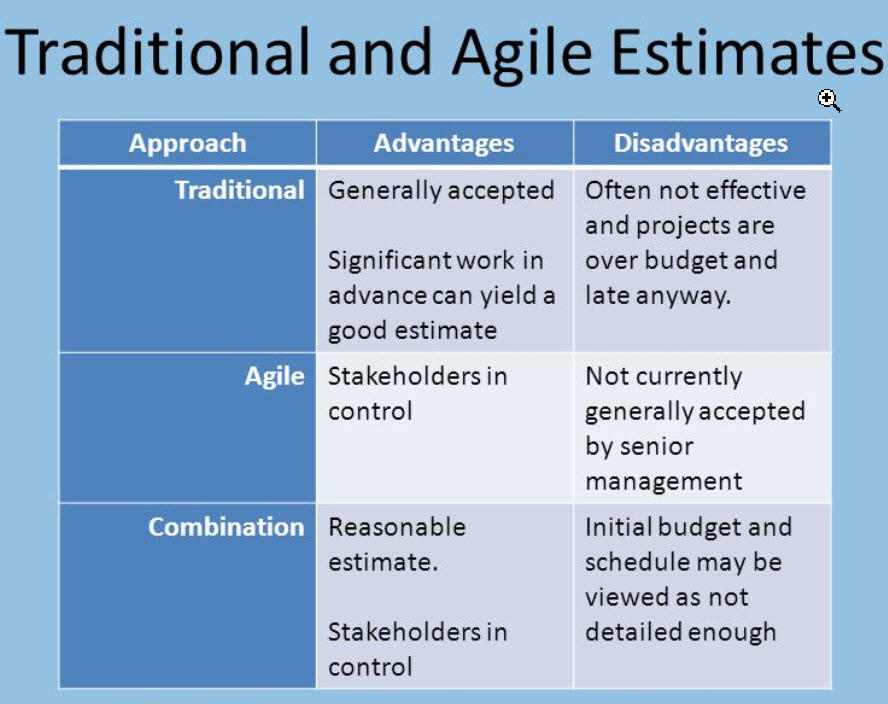 Cost Control Agile/Traditional
