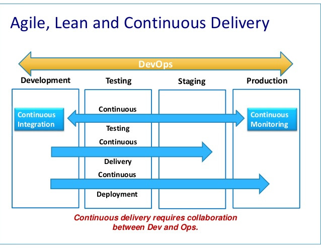 Deploying Agile/Lean in the Organization- Standardizing the Process
