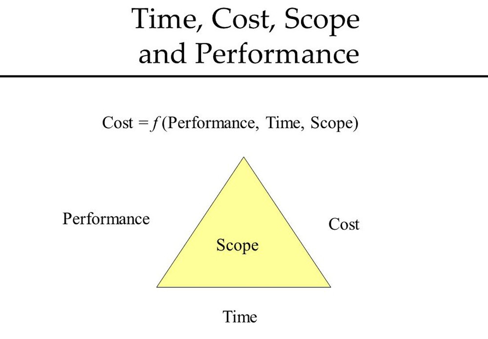 Agile/Scrum- Performance and Scope