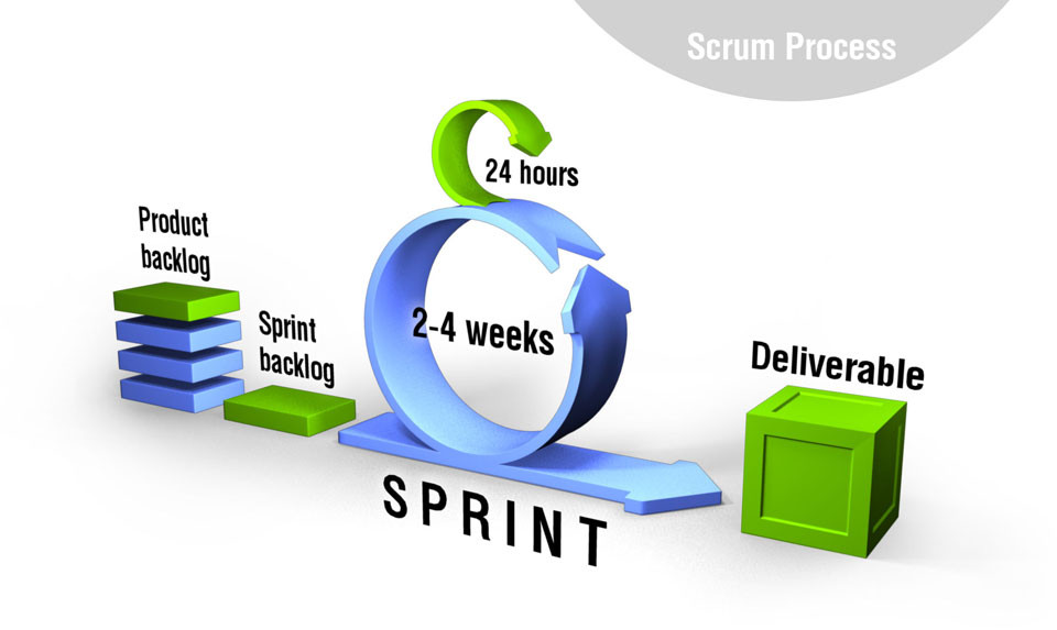 Agile/Scrum and Traditional PM-Quality