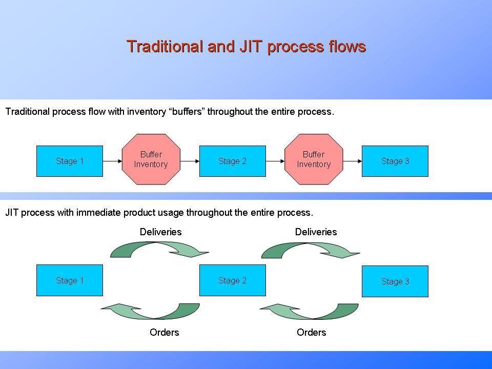 """Deploying Agile/Lean in the Organization- Elimination of """"Just-in-Case"""" Activities and Resources"""