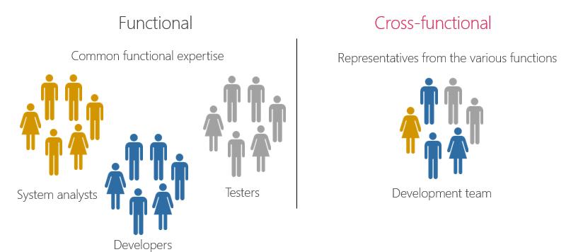 Business Analysis in Cross-functional Teams