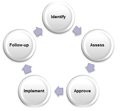 Agile/Scrum and Traditional PM-Scope/Change Control