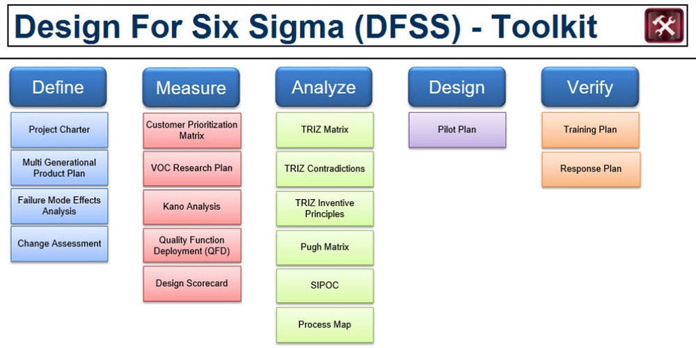 Use Design for Six Sigma Steps