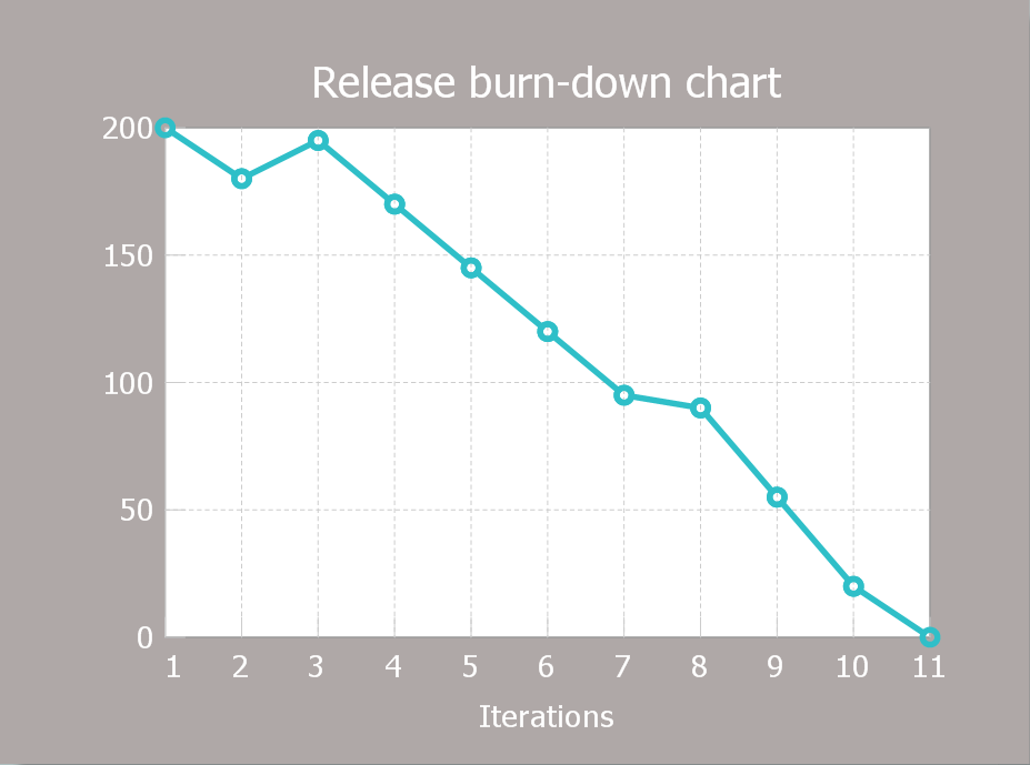 Burn Down vs. Gantt Chart