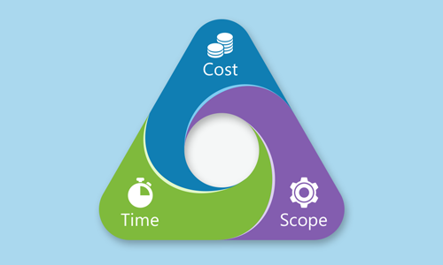 Speed Indicators-Project Management on Steroids (Schedules/Costs)