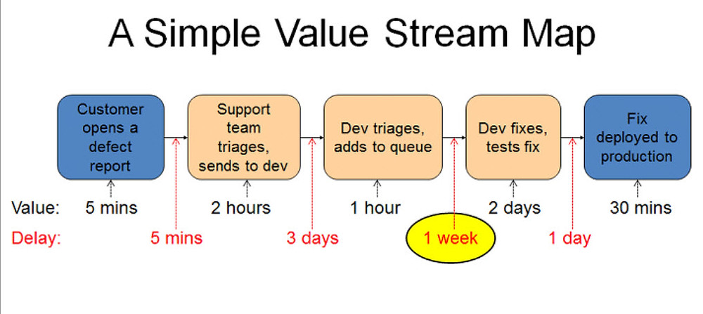Value Stream Mapping Templates-Examples