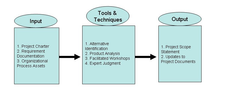 Flowcharts and Process Scope