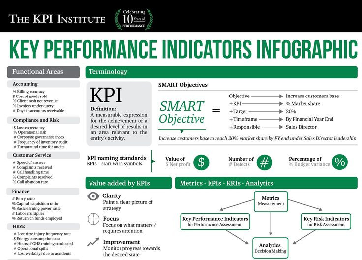 How to Measure Business Performance