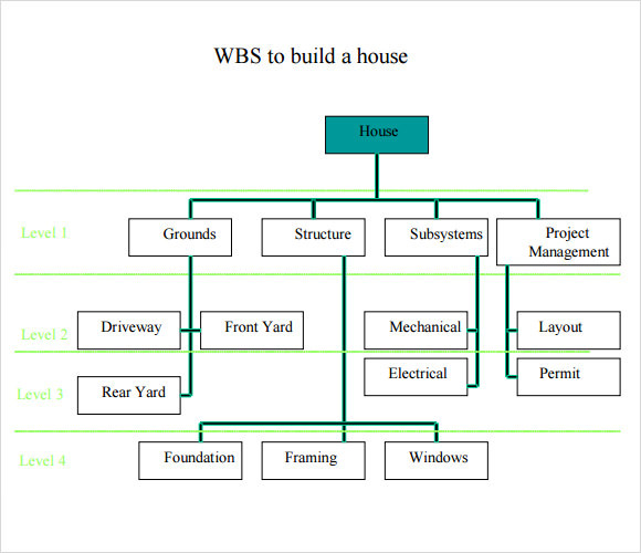 Flow Example of a WBS: