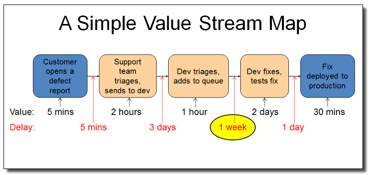 Lean Thinking 5 (Five) Principles-Value Stream