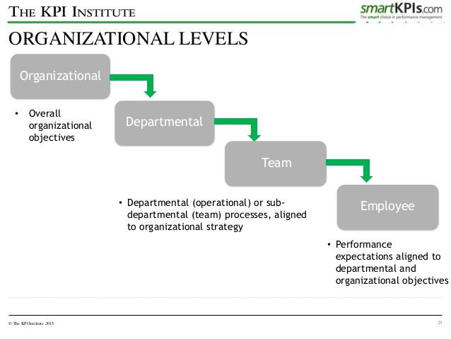 Organizational Prerequisites for KPI's