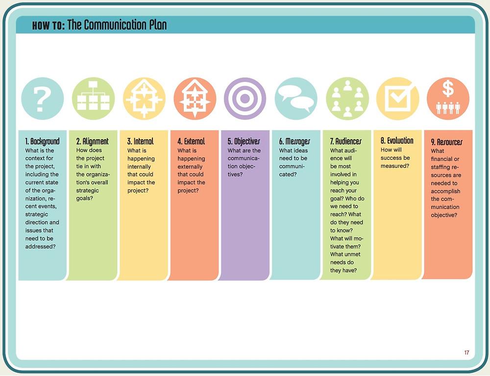 Agile/Scrum- Communication Plans