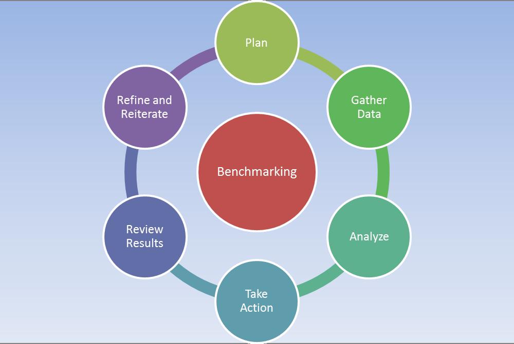 Effective Benchmarking Ideas
