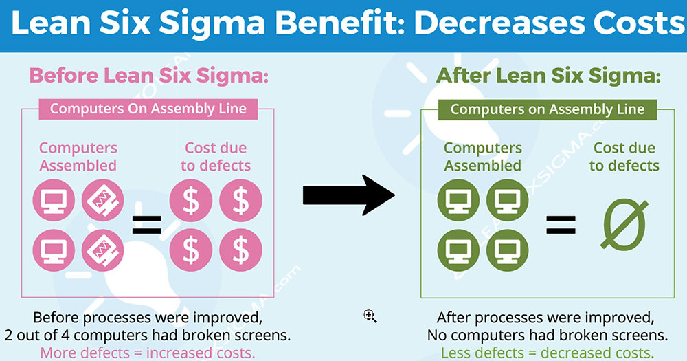 The Goal and Expected Benefits of Implementing Six Sigma for your IT Project