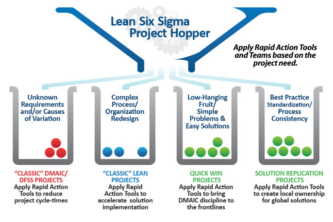 Technologies in use for Six Sigma Projects