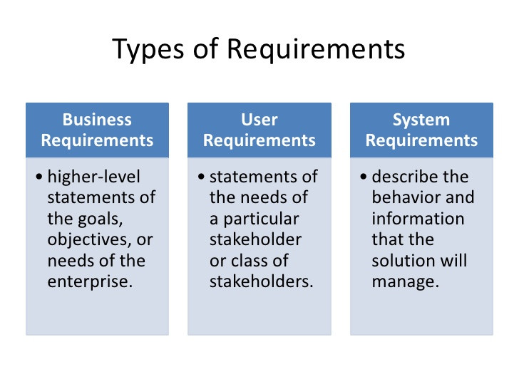 Business Analysis Requirements