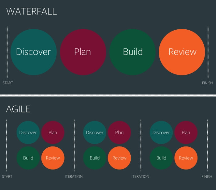 Agile/Scrum and Traditional Waterfall-Quality Assurance