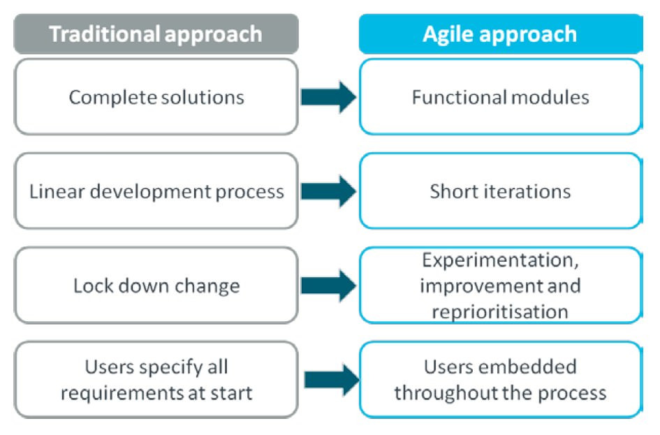 Agile/Scrum PM and Traditional PM-Requirements