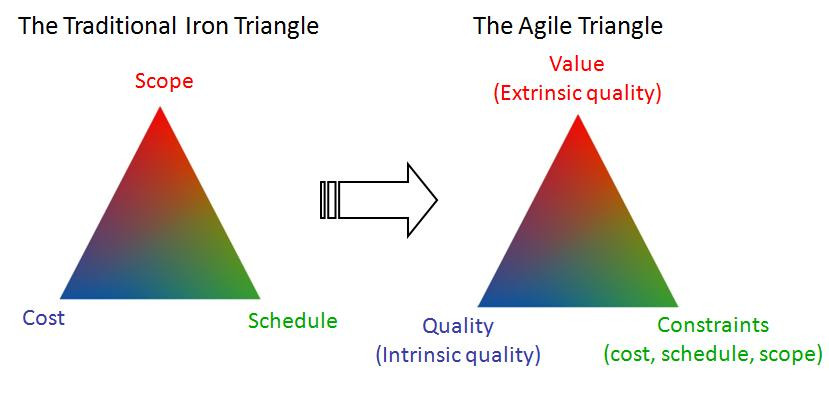 Agile/Scrum- Schedule and Costs