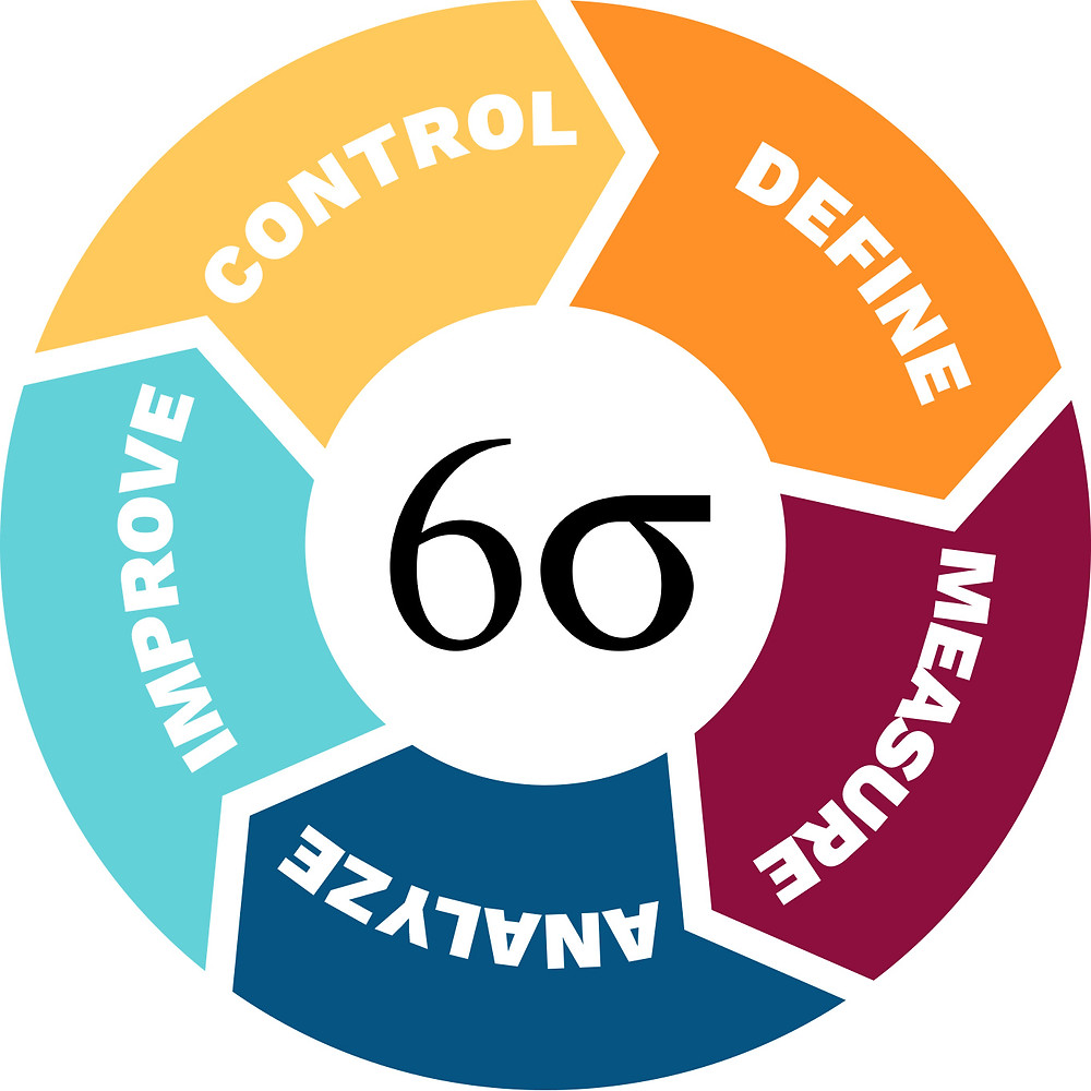 six sigma jobs and functions of the jobs