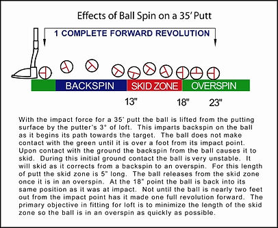 Jeff Sheets Golf,Club Design,Club Development,Perfect Fit,club fitting,custom fitting,Perfect Bend,customization,putter roll,overspin,backspin