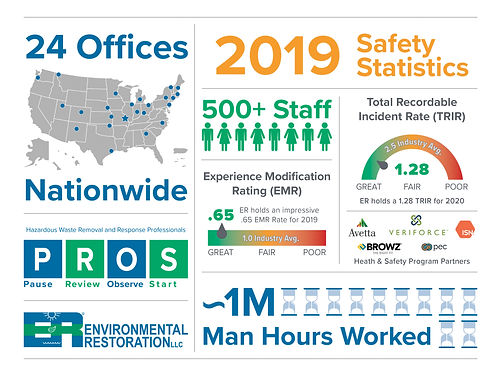 Safety Stats Graphic 2019_Web.jpg