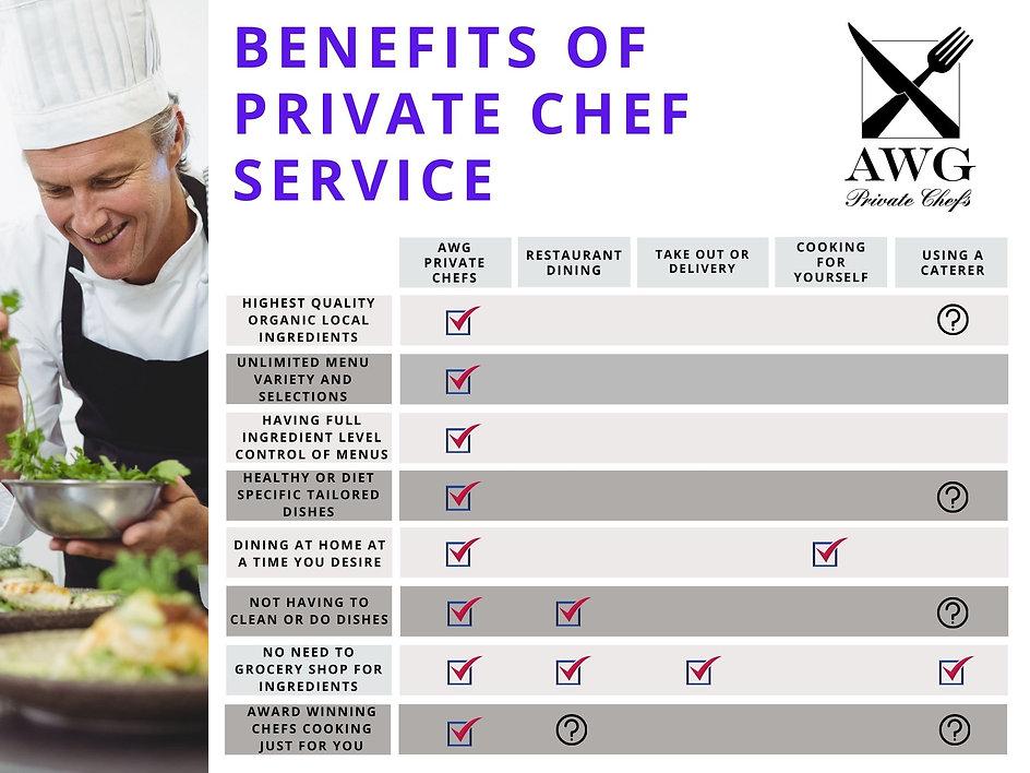 Private Chef Service Comparison Chart