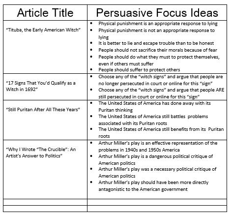 The crucible persuasive essay