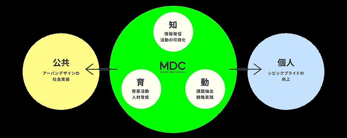 mdc_urbandesign.png